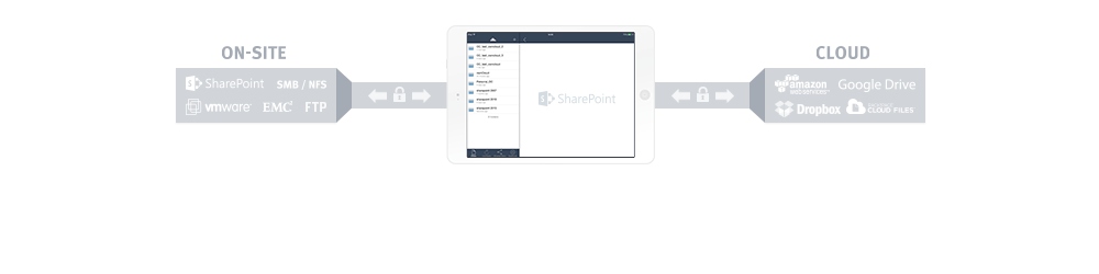 Get SharePoint on your iPad
