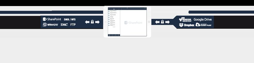 Nutzen Sie SharePoint auf Ihrem iPad