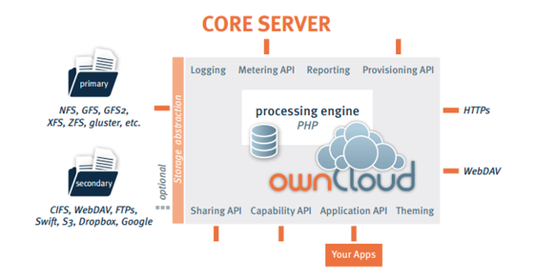 owncloud-private cloud storage architecture