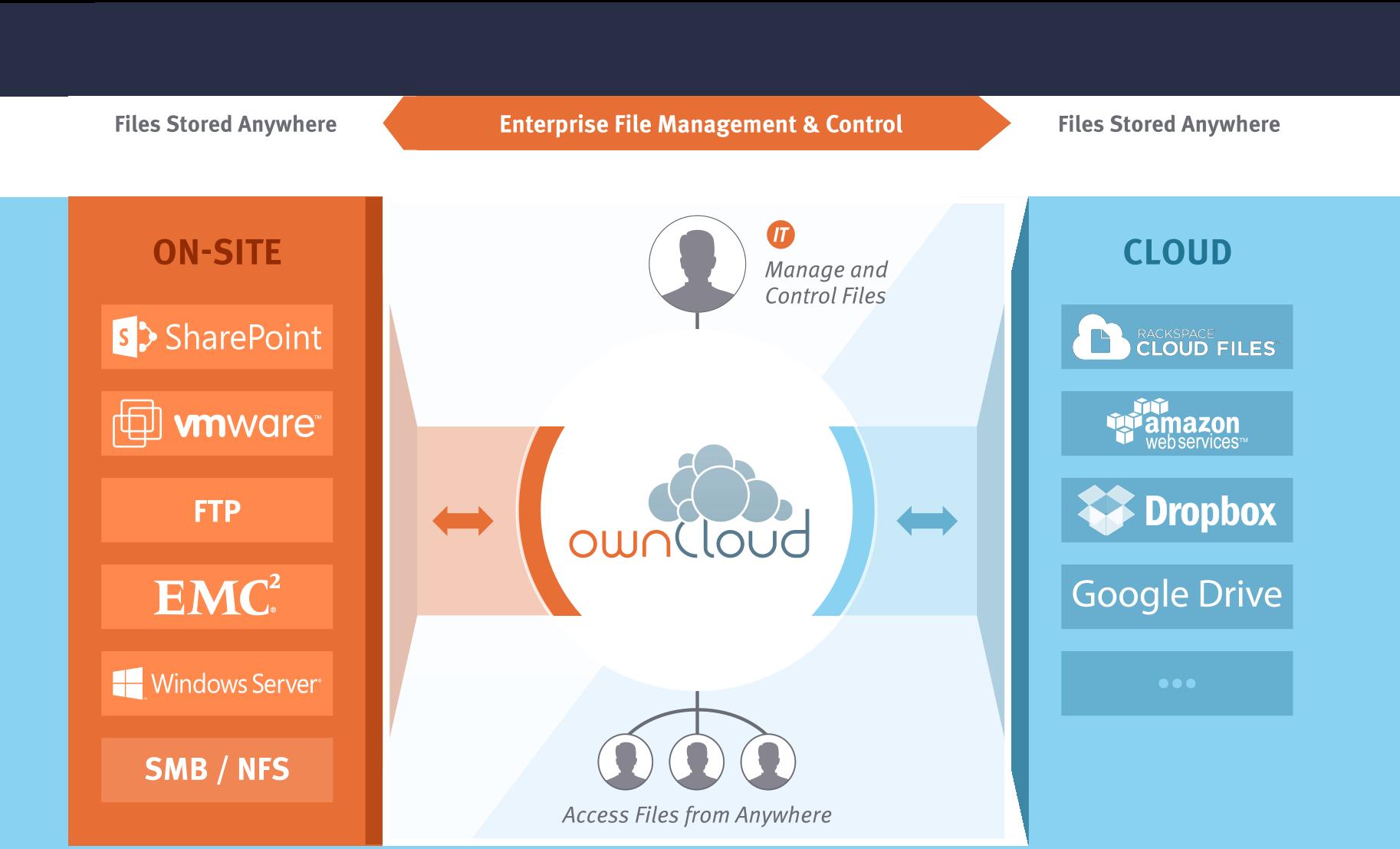 Data Infrastructure Modernization Owncloud