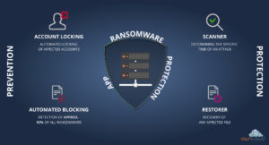 ownCloud Ransomware Protection