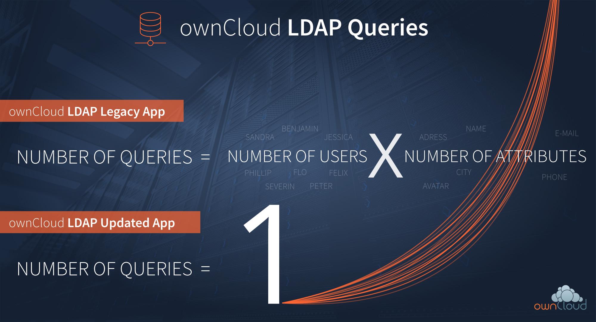Schaubild LDAP Corporate