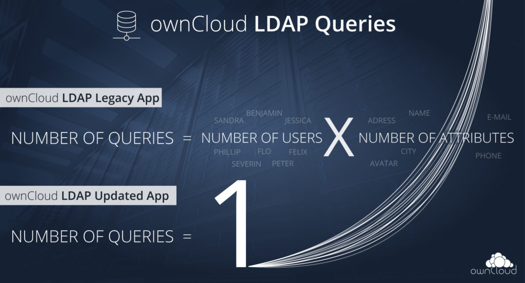ownCloud LDAP query improvement