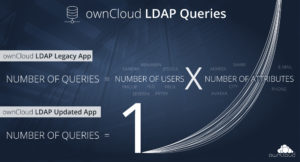 ownCloud LDAP query improvement