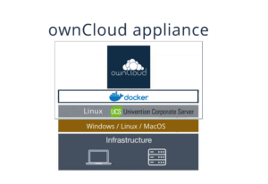ownCloud univention appliance structure