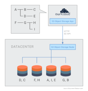 ownCloud S3 Object Storage explained