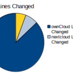 Eighty Percent ownCloud