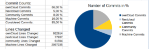 ownCloud community footprint commits