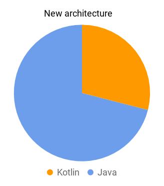 Kotlin vs Java new architecture