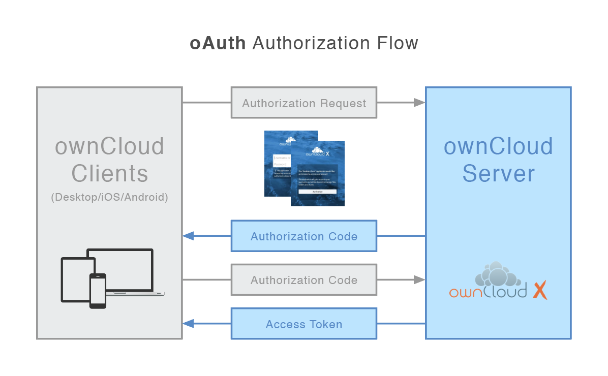 Illustration of the authorization flow in OAuth2