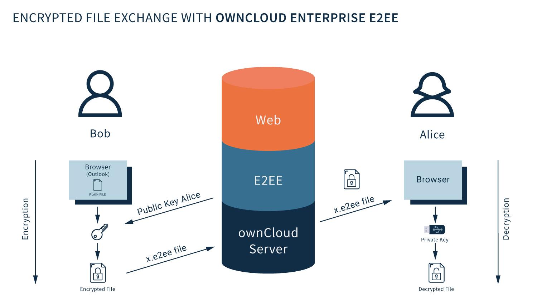 owncloud e2ee grafik 1