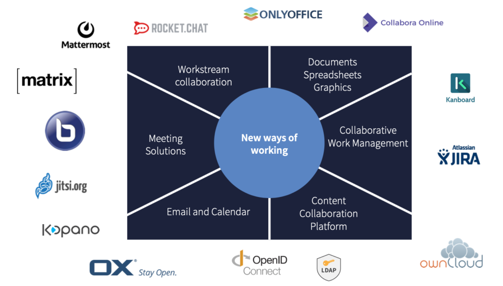 The illustration shows the open-source solutions to common business software needs