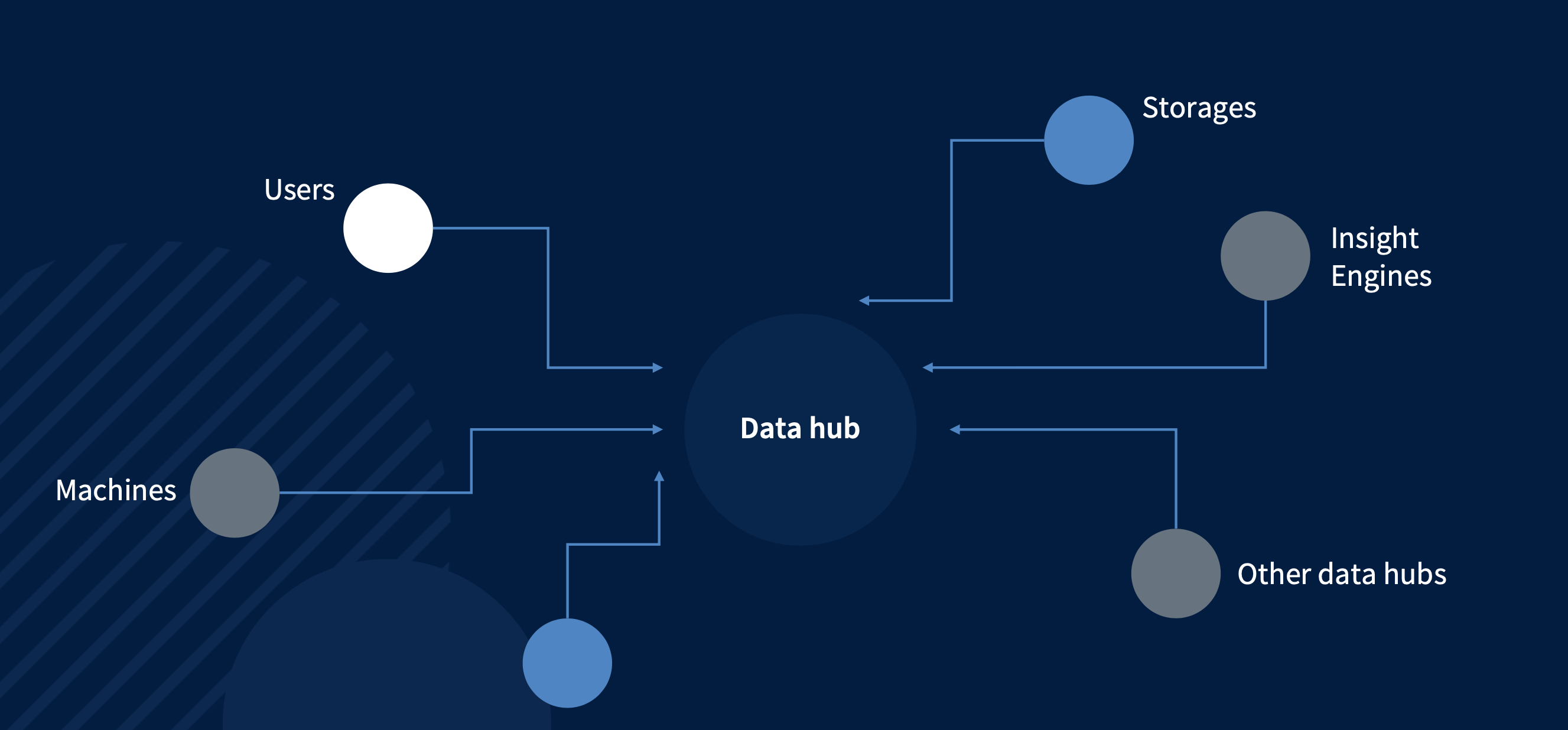 Part of our transition strategy: a data hub for your sovereign workspace tools
