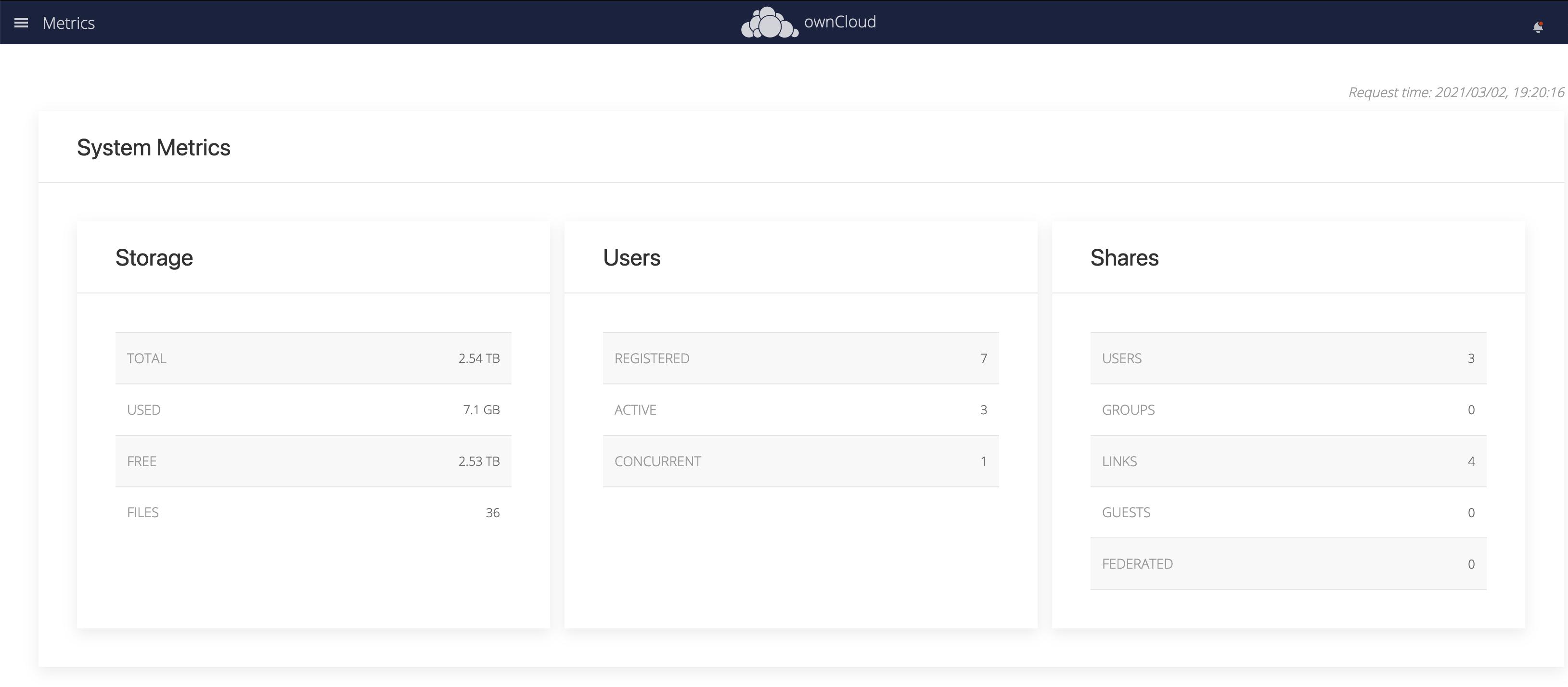 The dashboard display of storage metrics