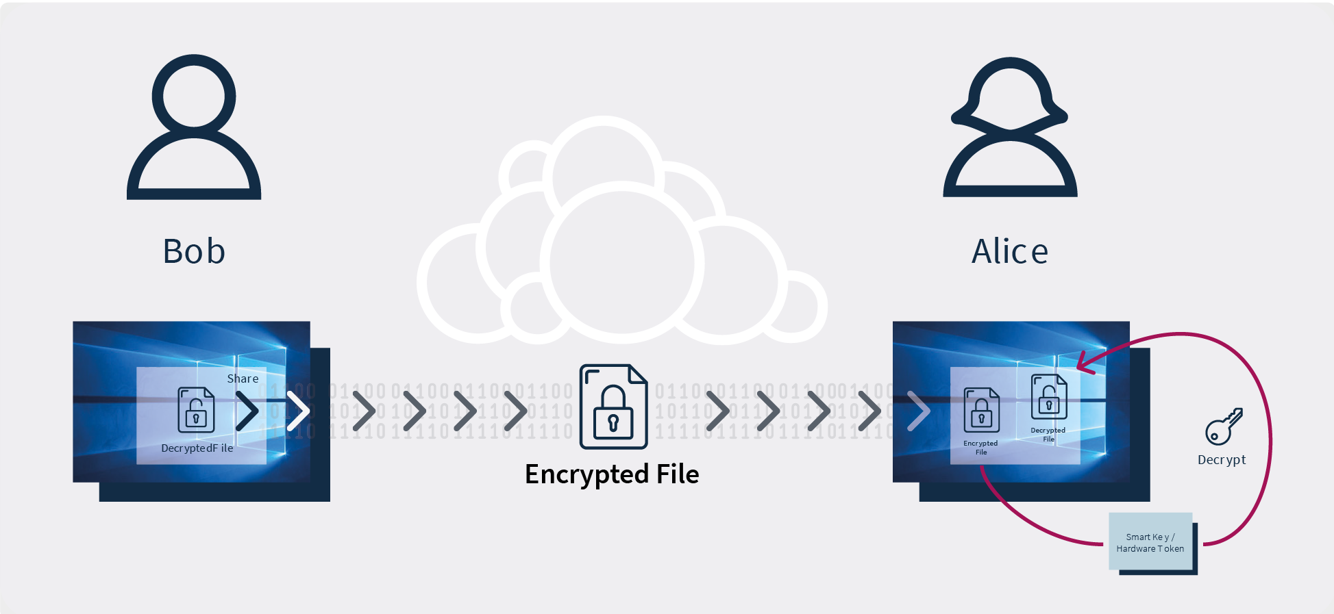 Illustration of End-to-End-Encryption as part of ownCloud's Comprehensive Encryption